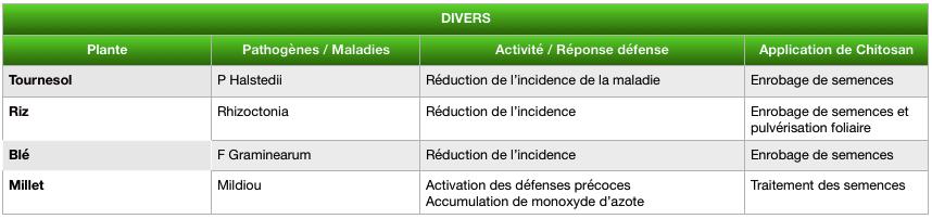 Tableau résultats des études scientifiques sur l'application de chitosan sur divers plants