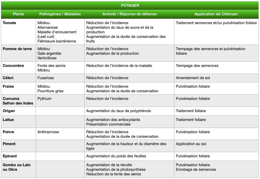 Tableau résultats des études scientifiques sur l'application de chitosan sur le potager