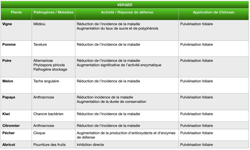 Tableau résultats des études scientifiques sur l'application de chitosan sur le verger